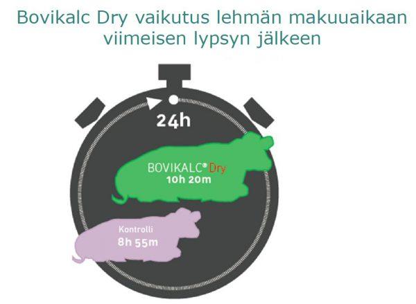 Bovikalc® Dry